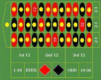 Roulette system svart rött 50296